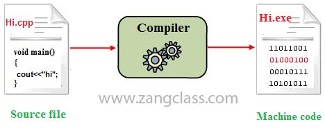 ساختار کامپایلر